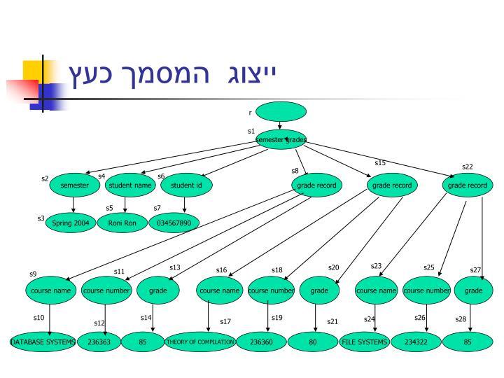 ייצוג  המסמך כעץ