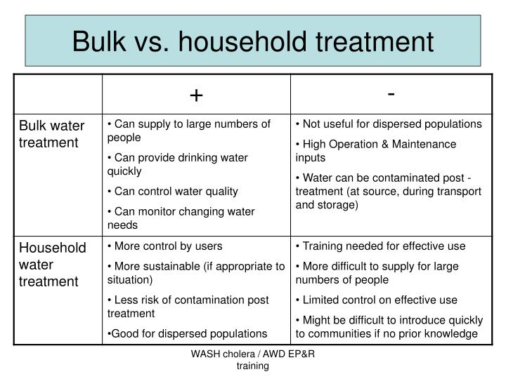 Bulk vs. household treatment