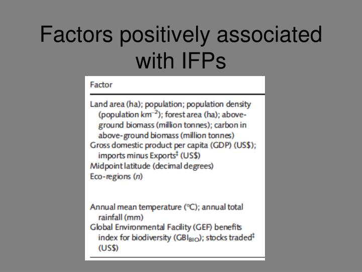 Factors positively associated with IFPs