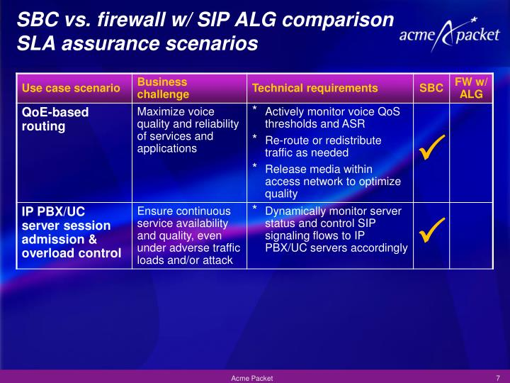 SBC vs. firewall w/ SIP ALG comparison
