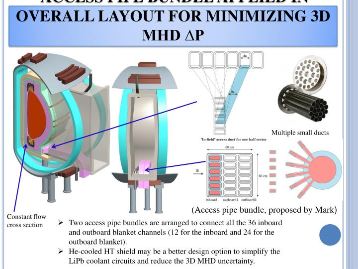 ACCESS PIPE BUNDLE APPLIED IN OVERALL LAYOUT FOR MINIMIZING 3D MHD ∆P
