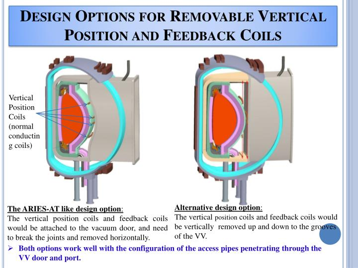 Design Options for Removable Vertical Position and Feedback Coils
