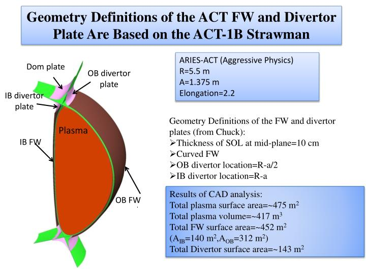Geometry Definitions of the ACT FW and Divertor Plate Are Based on the ACT-1B Strawman