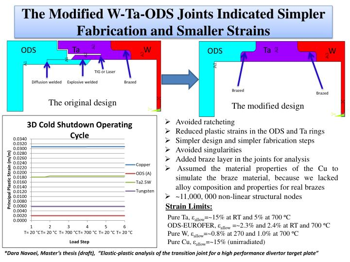 The Modified W-Ta-ODS Joints Indicated Simpler Fabrication and Smaller Strains