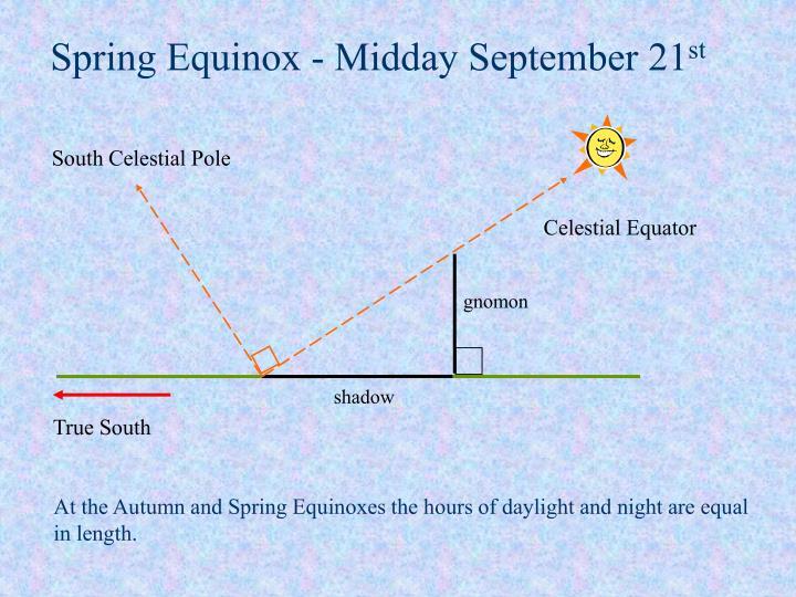 South Celestial Pole