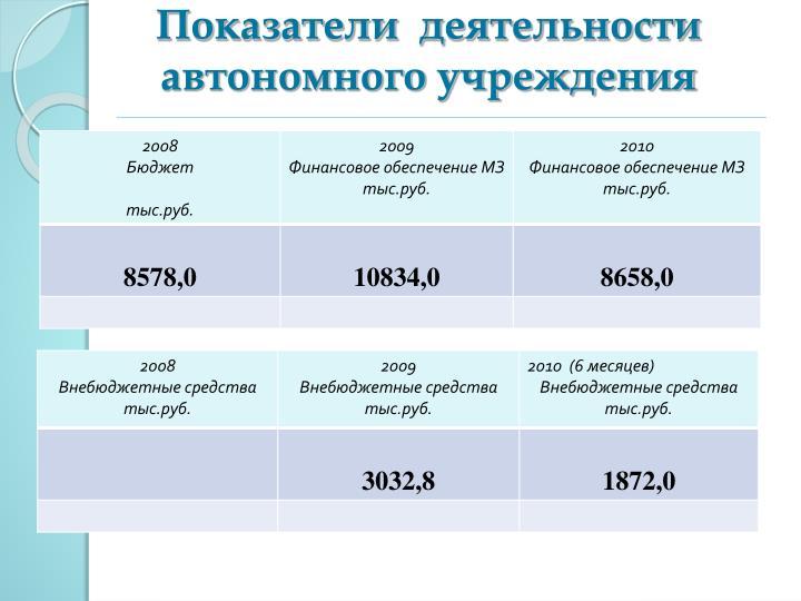 Показатели  деятельности автономного учреждения