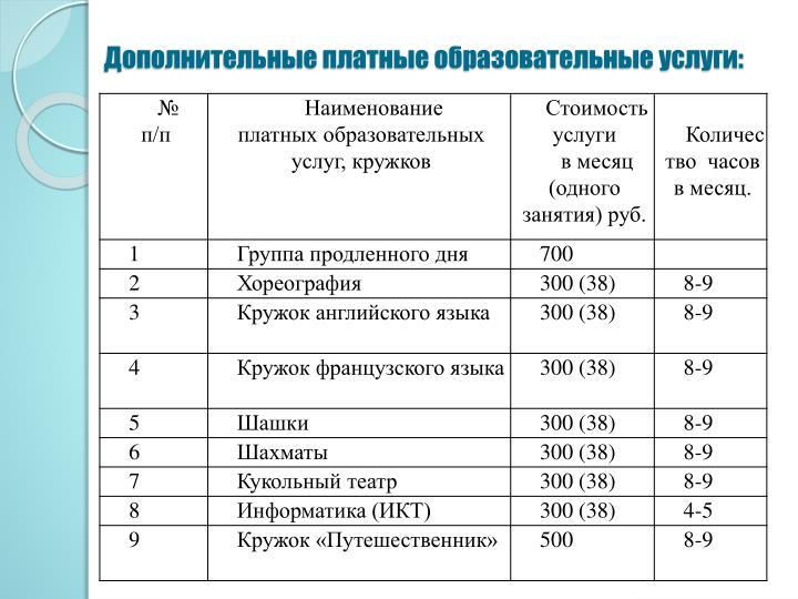 Дополнительные платные образовательные услуги: