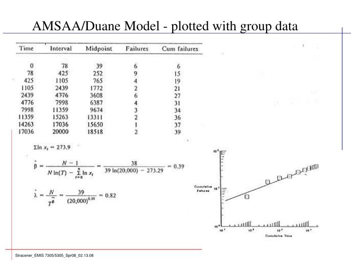 AMSAA/Duane Model - plotted with group data
