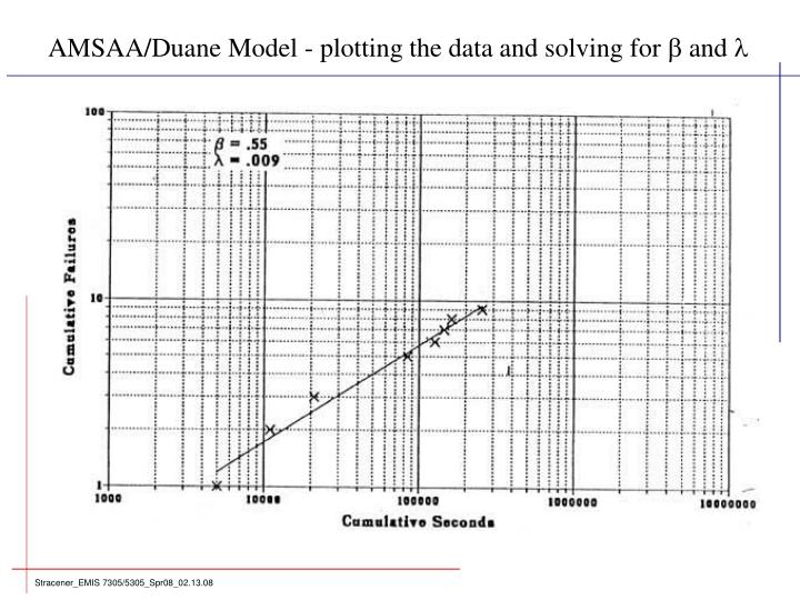 AMSAA/Duane Model - plotting the data and solving for