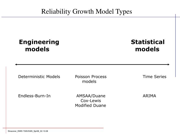 Reliability Growth Model Types