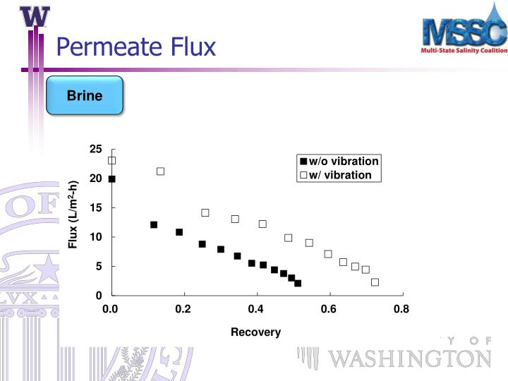 Permeate Flux