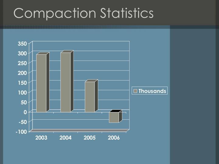 Compaction Statistics