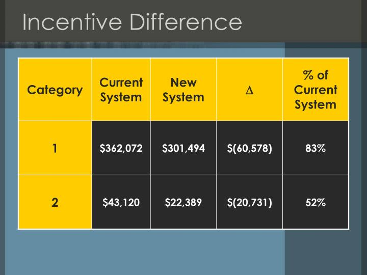Incentive Difference