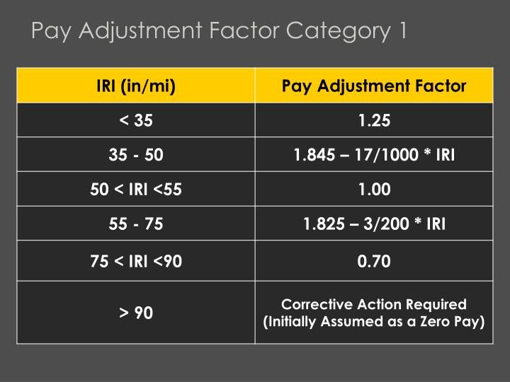 Pay Adjustment Factor Category 1
