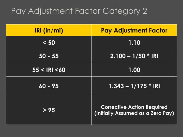 Pay Adjustment Factor Category 2