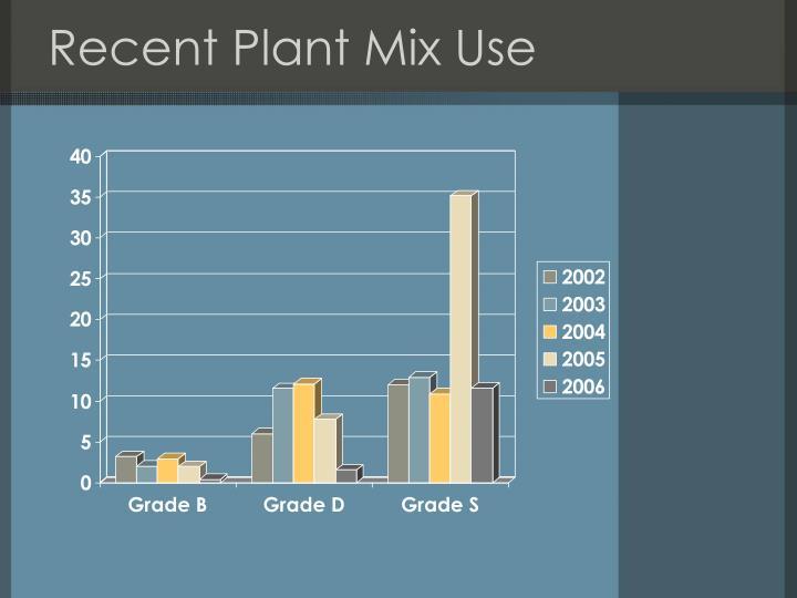 Recent Plant Mix Use