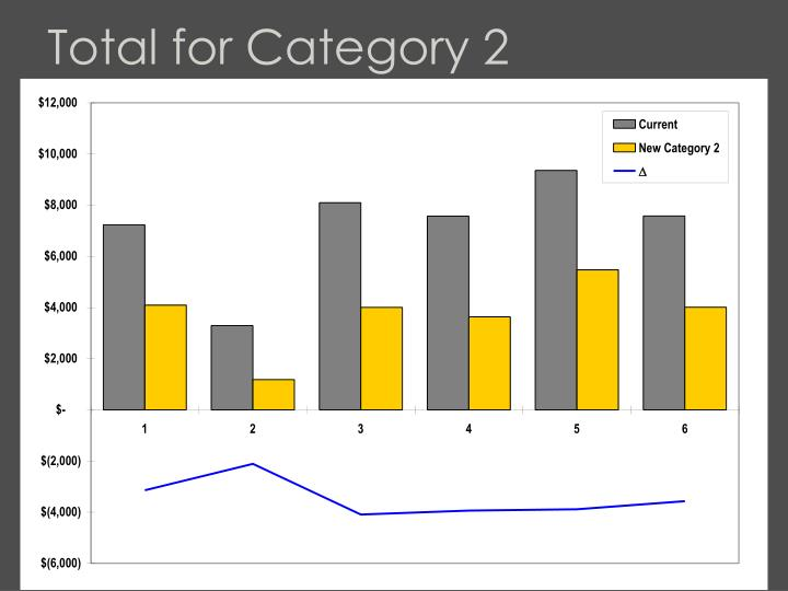 Total for Category 2