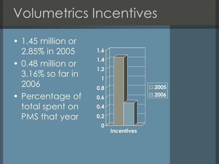 Volumetrics incentives