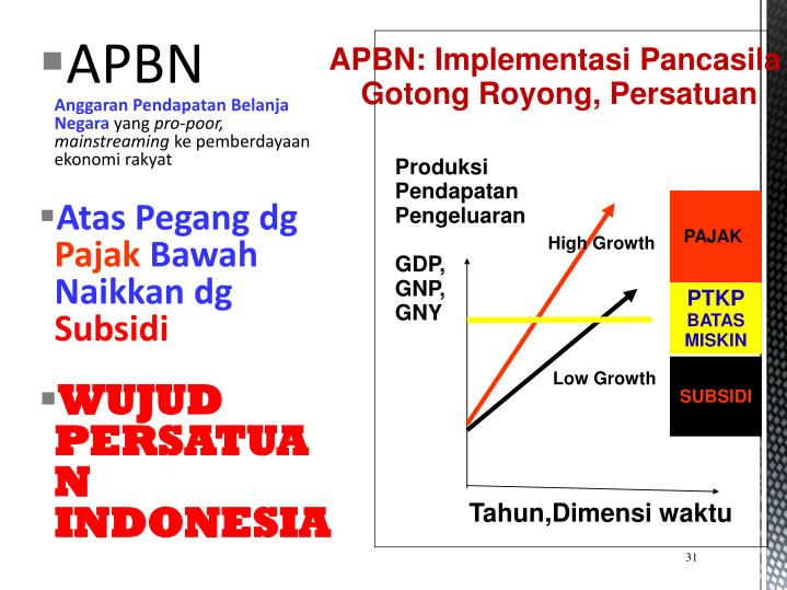 APBN: Implementasi Pancasila