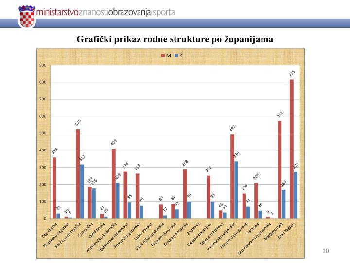 Grafički prikaz rodne strukture po županijama