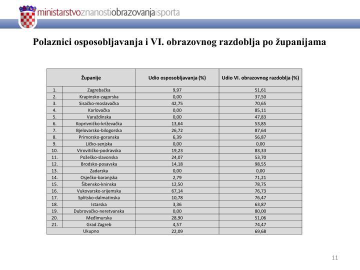 Polaznici osposobljavanja i VI. obrazovnog razdoblja po županijama