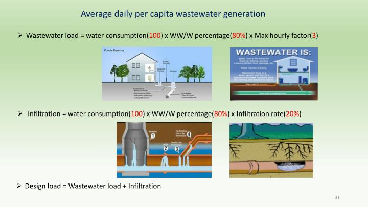 Average daily per capita wastewater generation