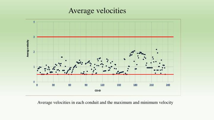 Average velocities