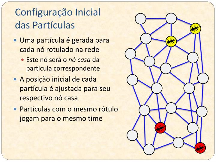 Configuração Inicial das Partículas