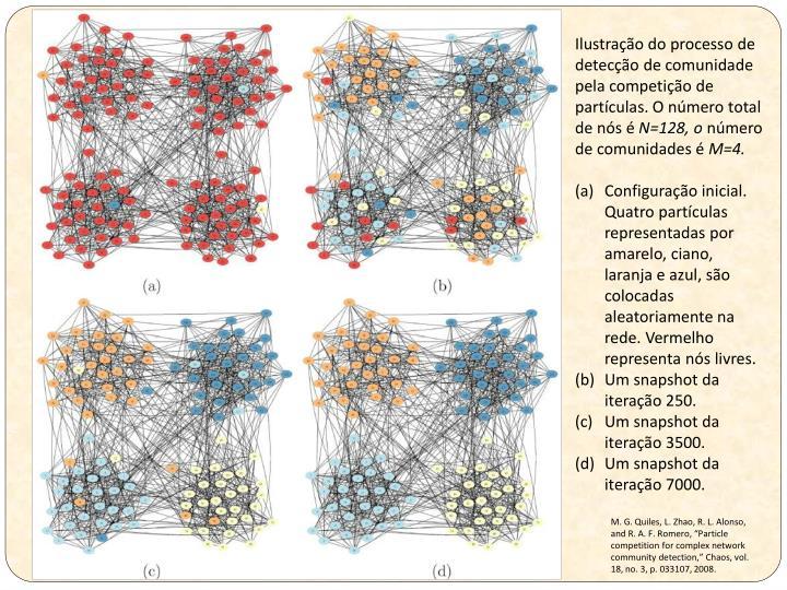 Ilustração do processo de detecção de comunidade pela competição de partículas. O número total de nós é