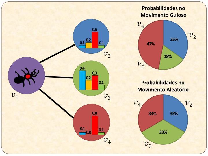 Probabilidades no Movimento Guloso