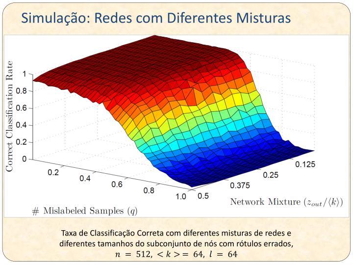 Simulação: Redes com Diferentes Misturas