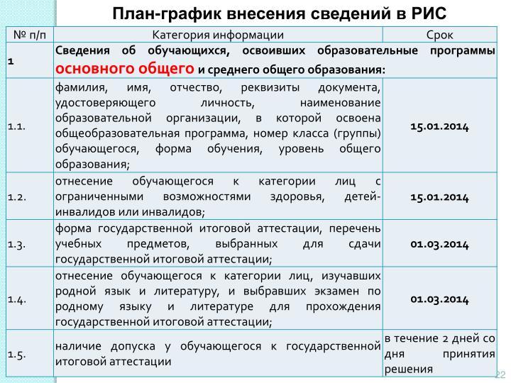 План-график внесения сведений в РИС