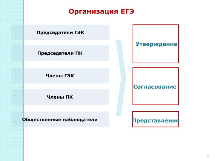 Организация ЕГЭ