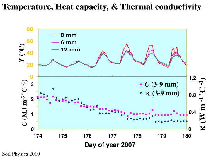 Temperature, Heat capacity, & Thermal conductivity
