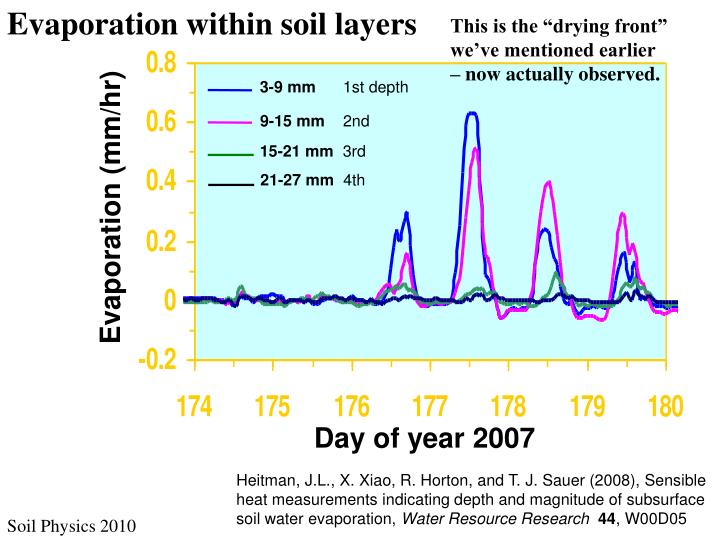 Evaporation within soil layers