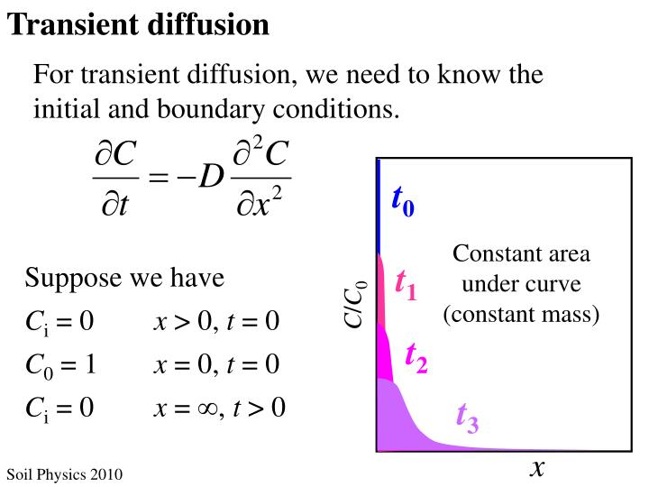 Transient diffusion