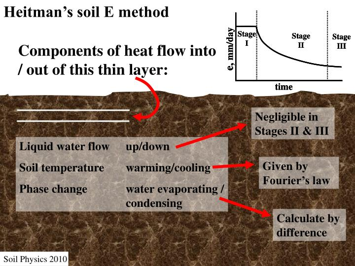 Heitman's soil E method