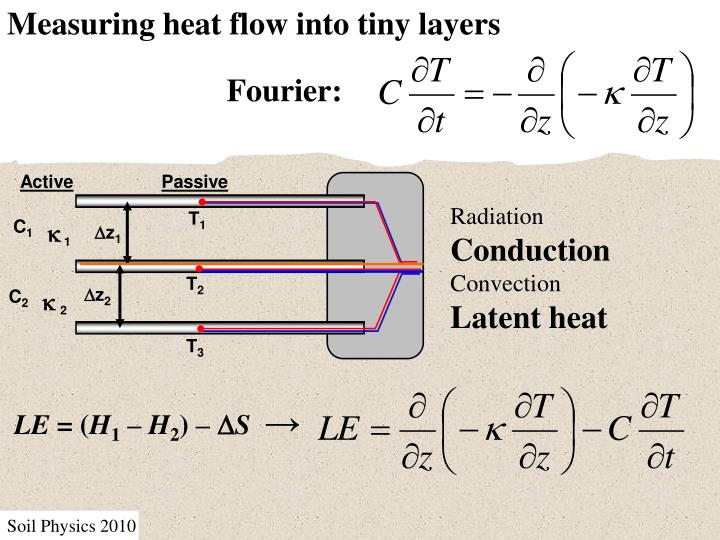 Measuring heat flow into tiny layers