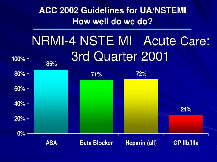 ACC 2002 Guidelines for UA/NSTEMI