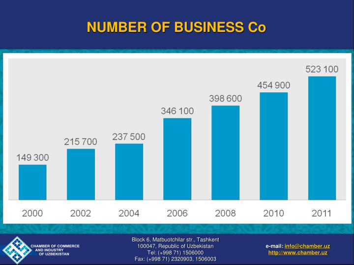 NUMBER OF BUSINESS