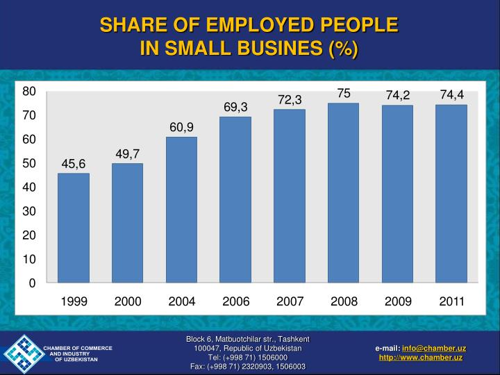 SHARE OF EMPLOYED PEOPLE