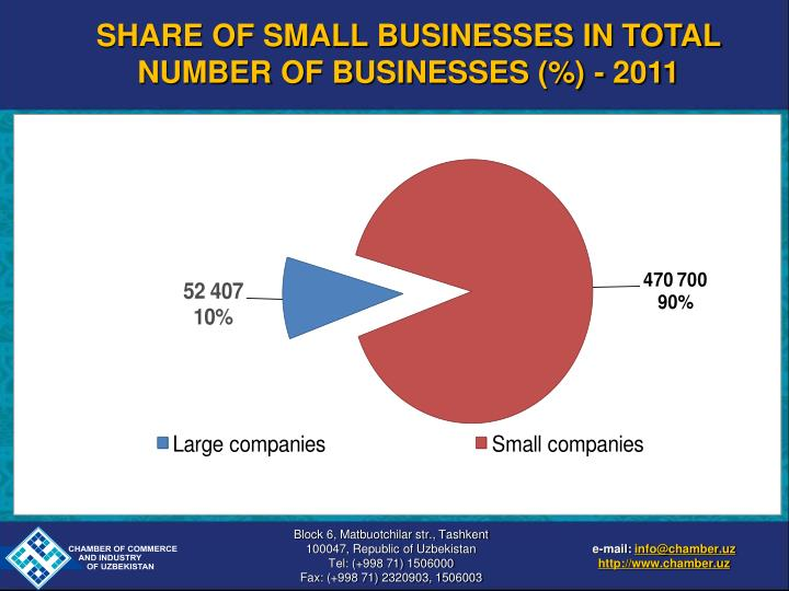 SHARE OF SMALL BUSINESSES IN TOTAL NUMBER OF BUSINESSES