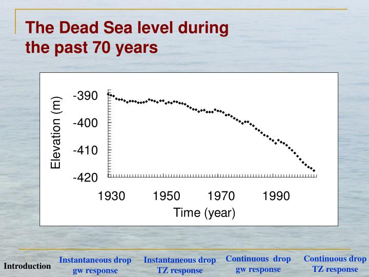 The Dead Sea level during the past 70 years