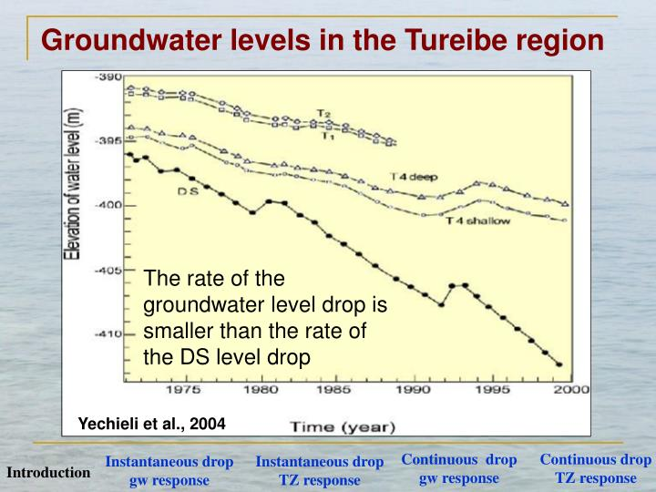 The rate of the groundwater level drop is smaller than the rate of the DS level drop