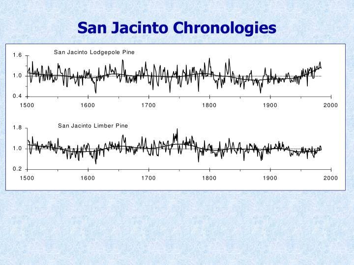 San Jacinto Chronologies