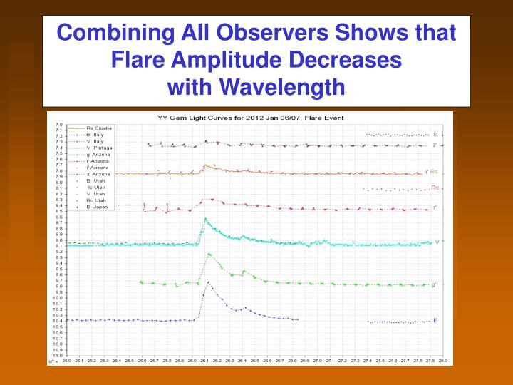 Combining All Observers Shows that Flare Amplitude Decreases