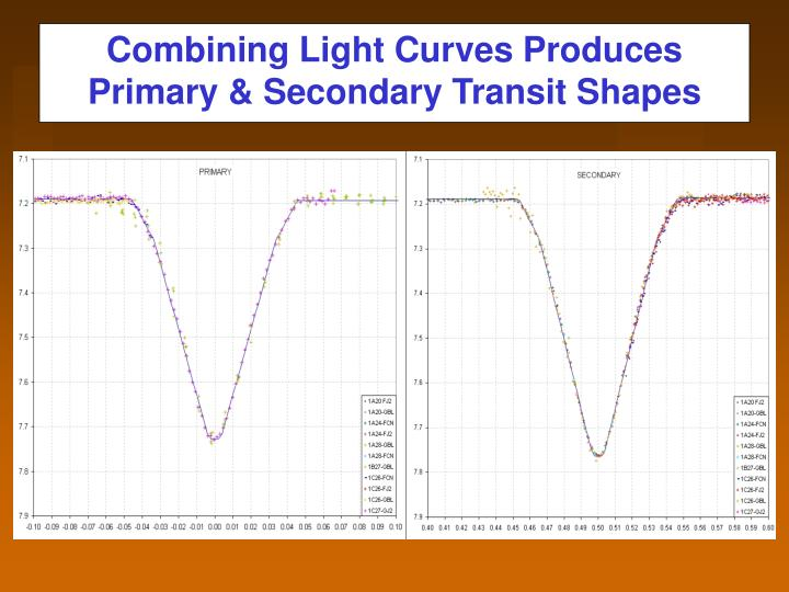 Combining Light Curves Produces