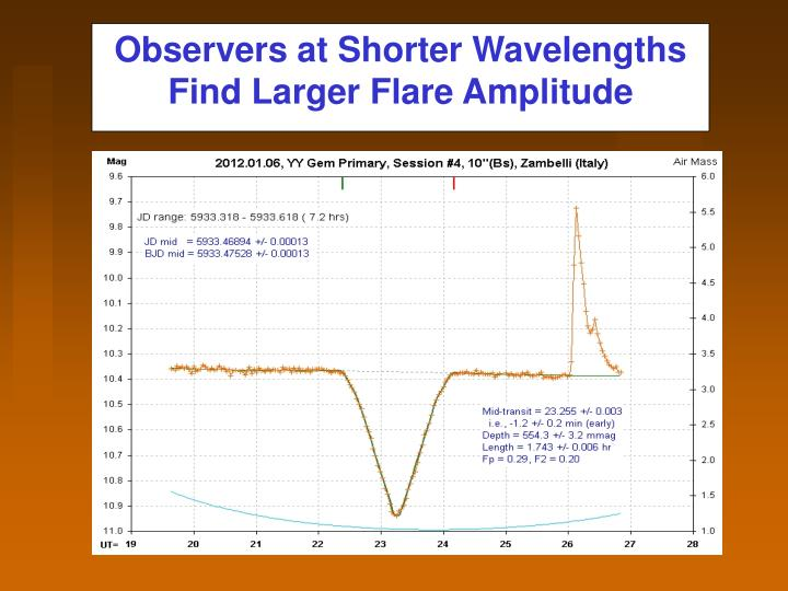 Observers at Shorter Wavelengths