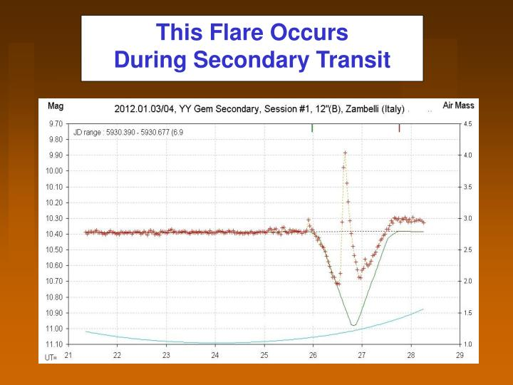 This Flare Occurs