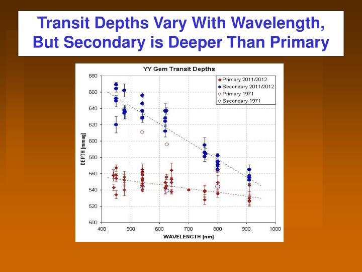 Transit Depths Vary With Wavelength,